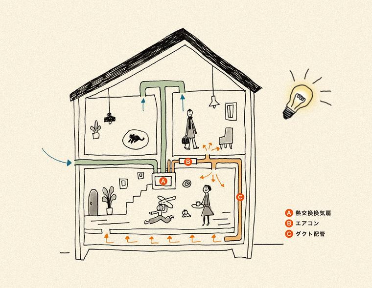 DOA が開発した新・暖冷房システム、DECAS